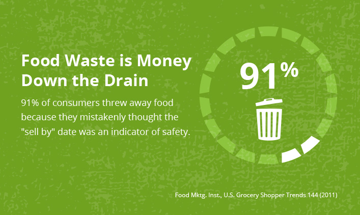 Food Waste is Money Down the Drain